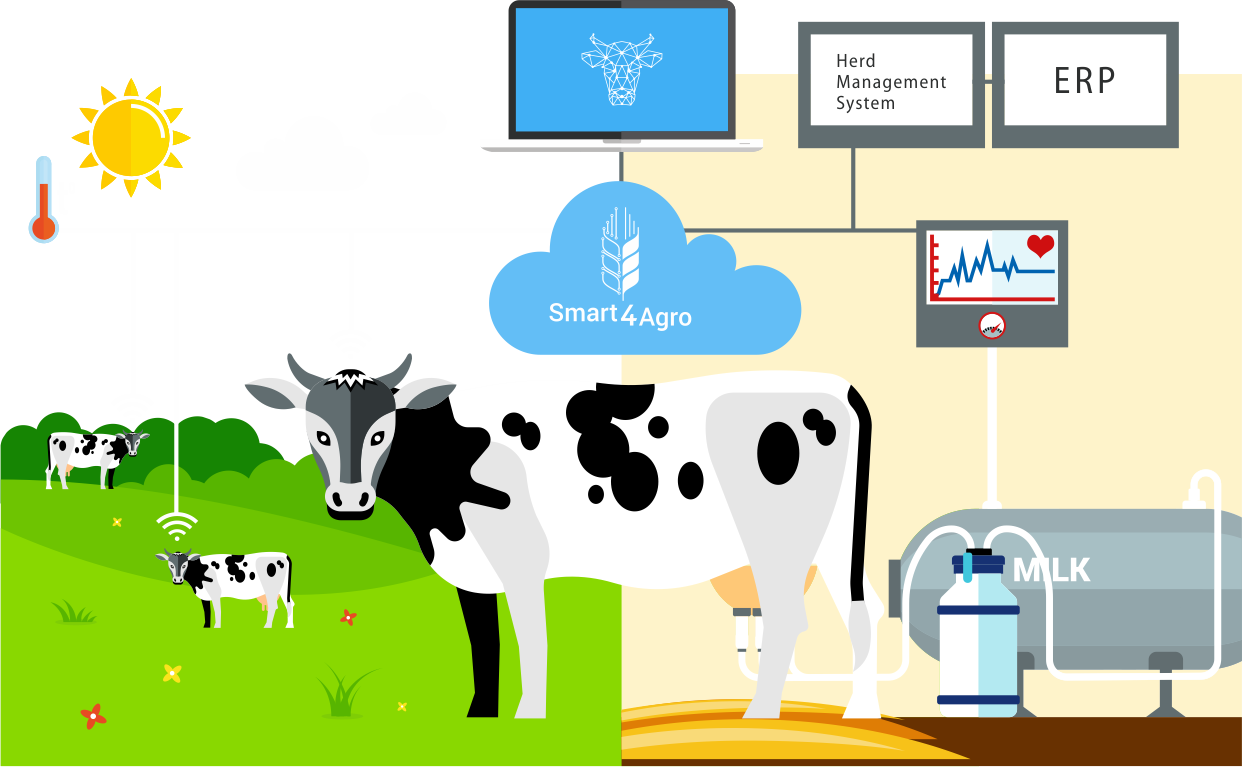 DPA - An Intelligent Digital Transformation Service for Livestock - Smart4Agro